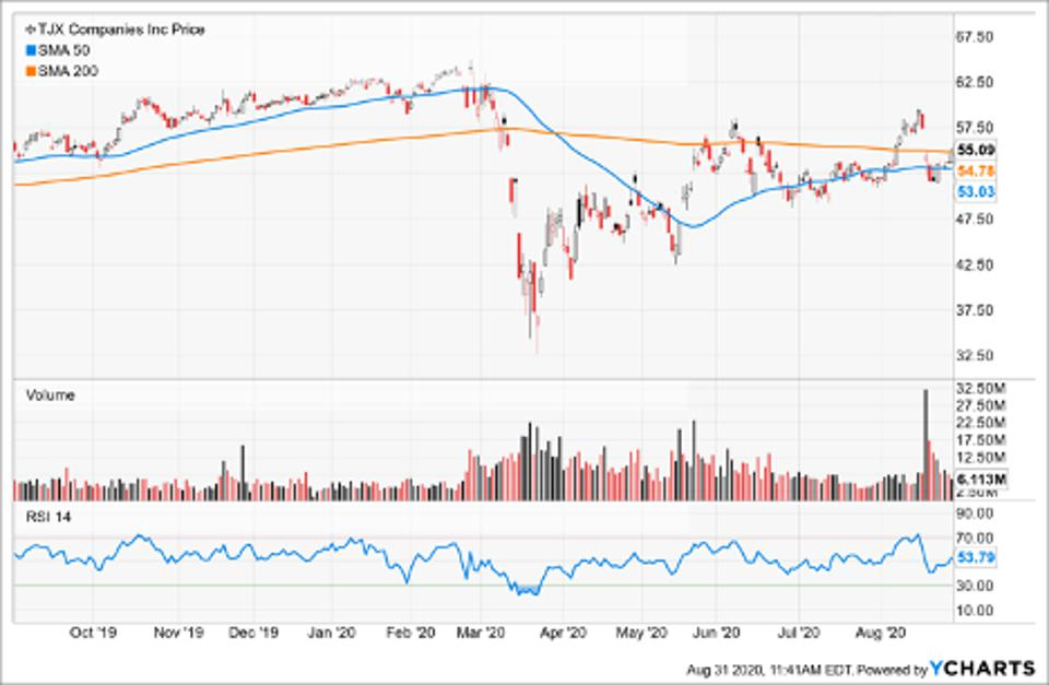 Simple Moving Average of The TJX Companies Inc (TJX)
