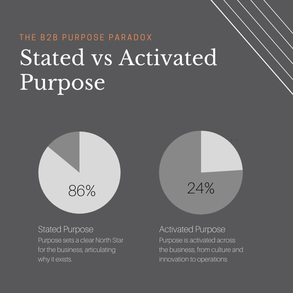 Graphs showing stated vs. activated purpose