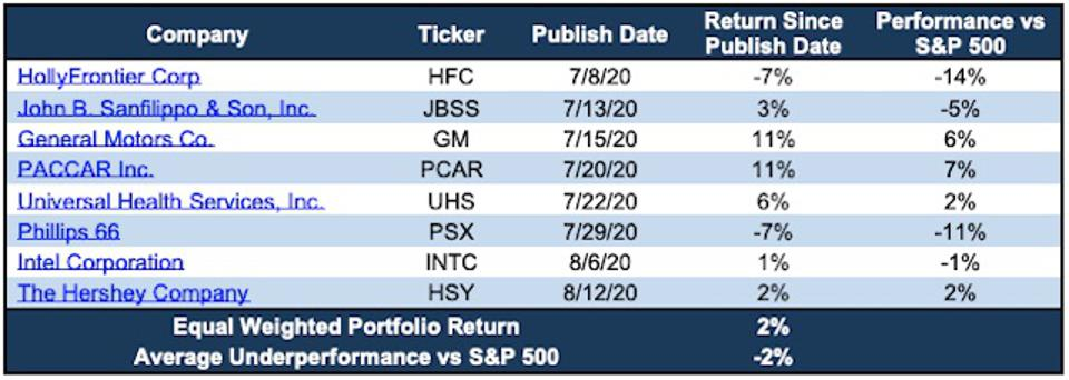 See Through the Dip Part Two Stocks' Performance