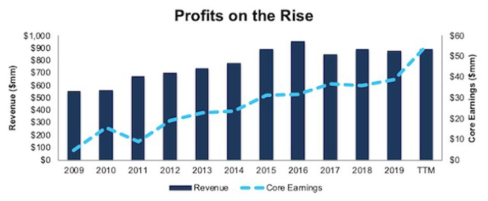 JBSS Revenue And Core Earnings