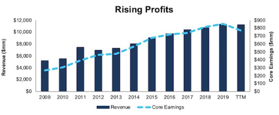 UHS Revenue And Core Earnings