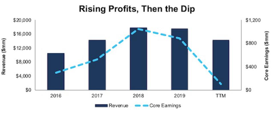 HFC Revenue And Core Earnings