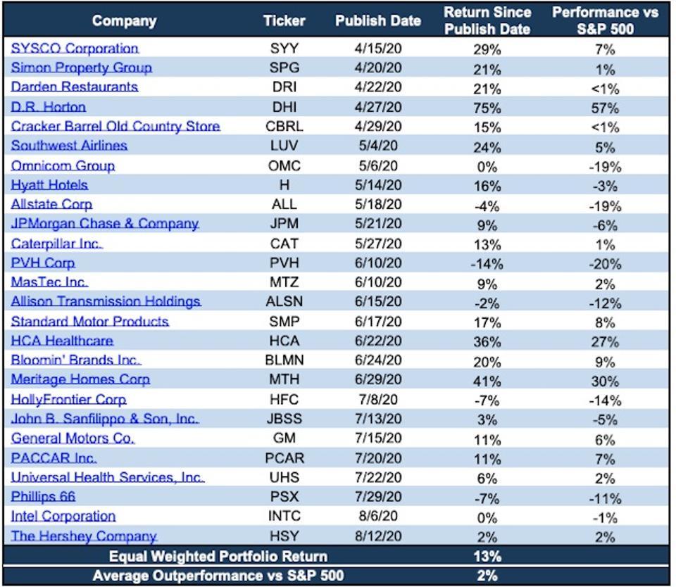 See Through the Dip Stocks' Performance