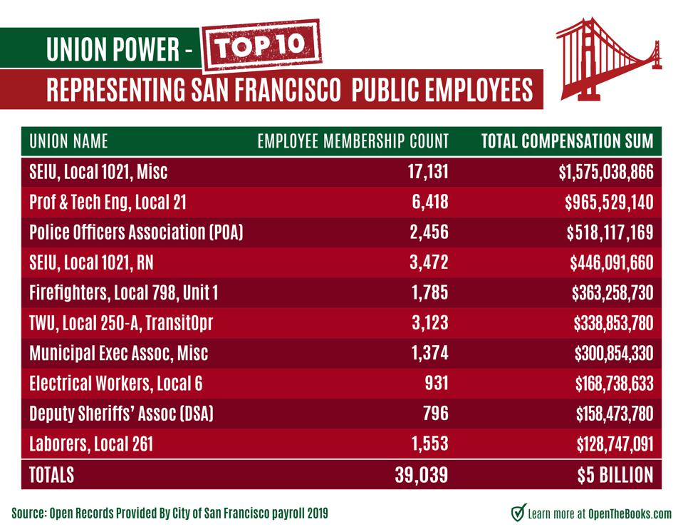 San Fran is a city beholden to union power.