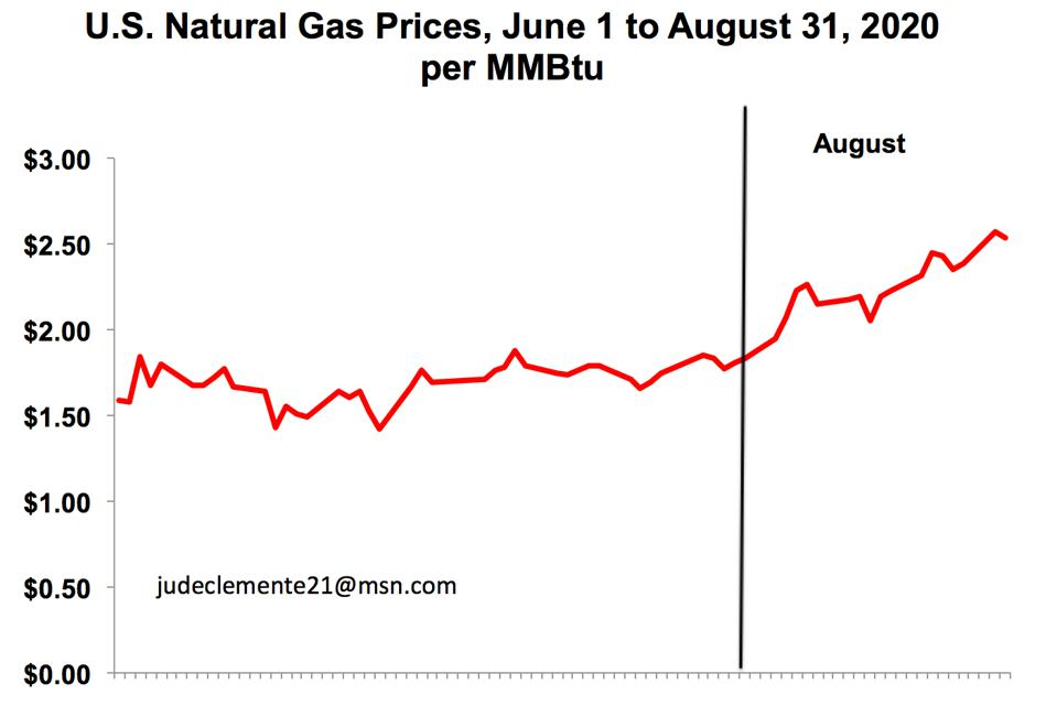 U.S. natural gas prices, June-August 2020