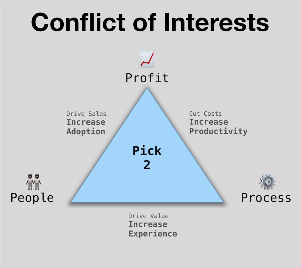 Profit - Process - People. Pick 2.
