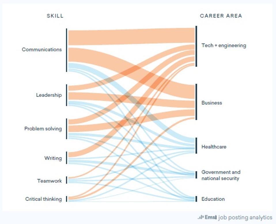 Career pathways of different skills