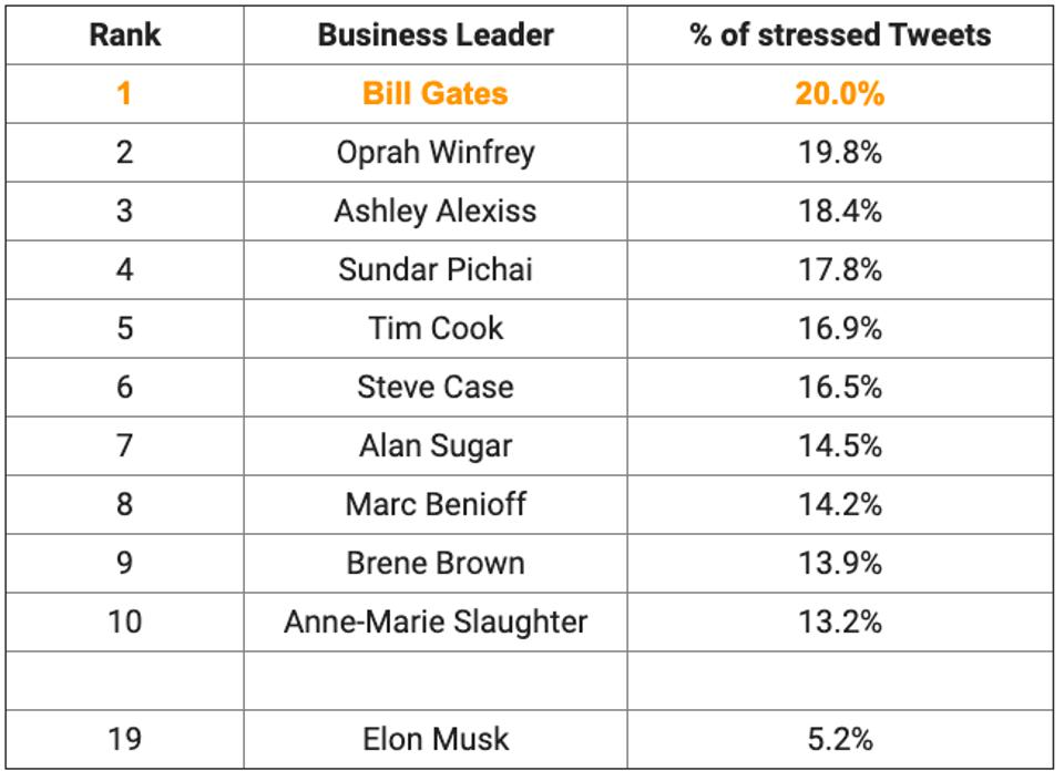 AI tool TensiStrength stressed business leaders