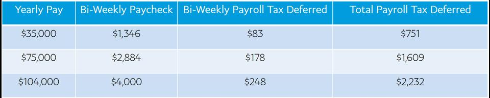 IRS guidance on President Trump's payroll tax deferral means that employees could see up to $2,232 more in their paychecks for the remainder of 2020. The catch? Their 2021 paychecks would be reduced by an equivalent amount.