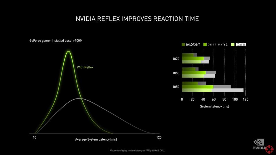 Nvidia has announced Reflex - a feature which can cut latency in games by optimising the render pipeline
