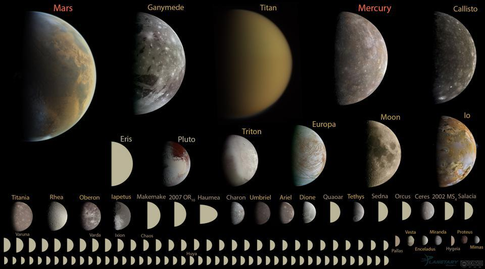 The objects in our Solar System, ranked by size, with a diameter smaller than 10,000 km.
