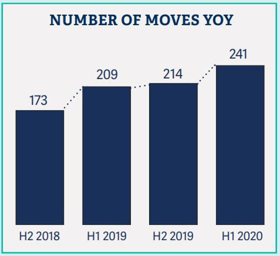 Number of Marketing Moves YOY