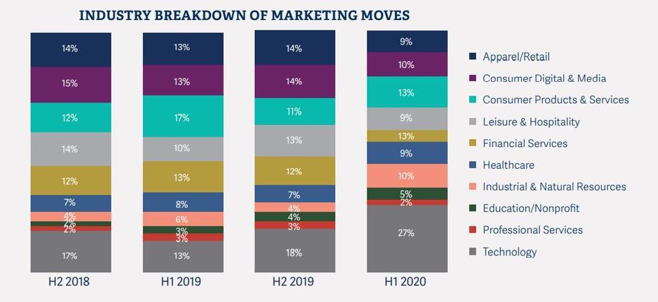 Industry Breakdown of Marketing Moves