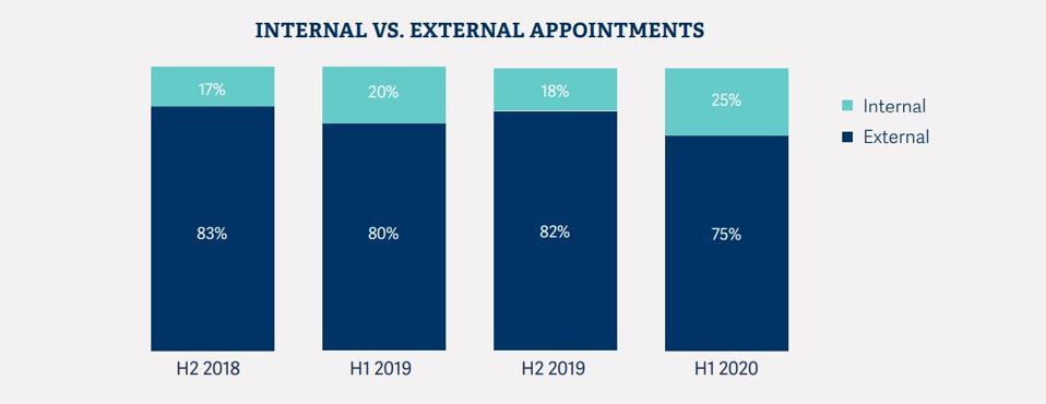 Internal vs. External Appointments