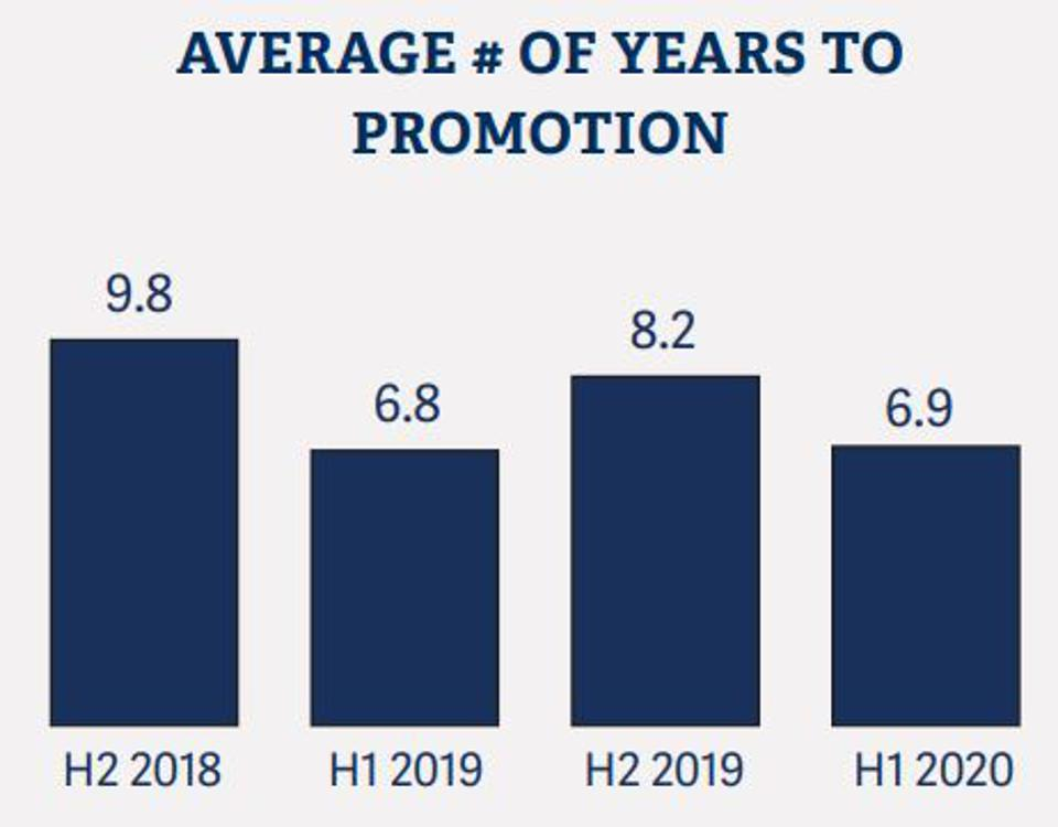 Average # of Years to Promotion
