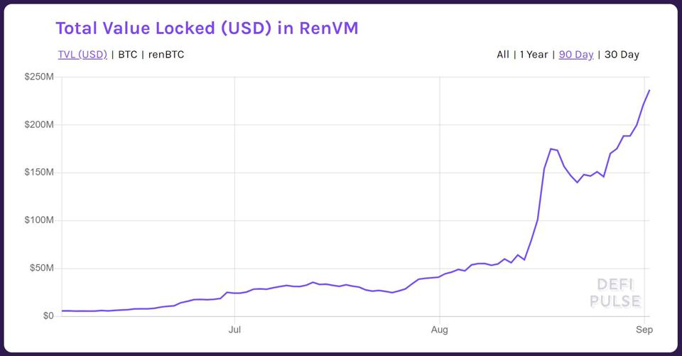 Total Value Locked (USD) in RenVM
