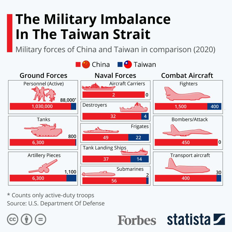 The Military Imbalance In The Taiwan Strait