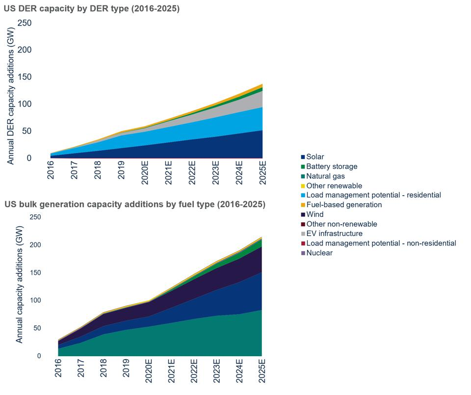 Customer-sited DER and bulk generation capacity additions