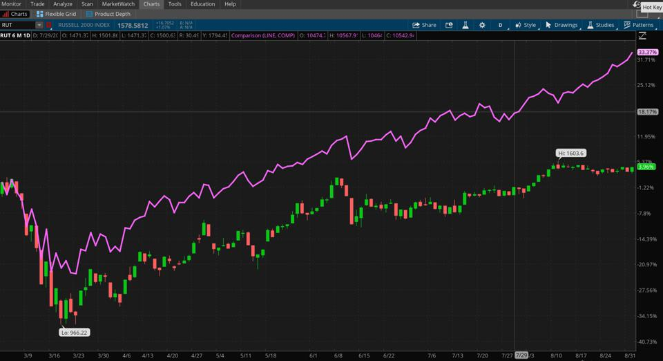 . Data Sources: Nasdaq, FTSE Russell. Chart source: The thinkorswim® platform from TD Ameritrade.