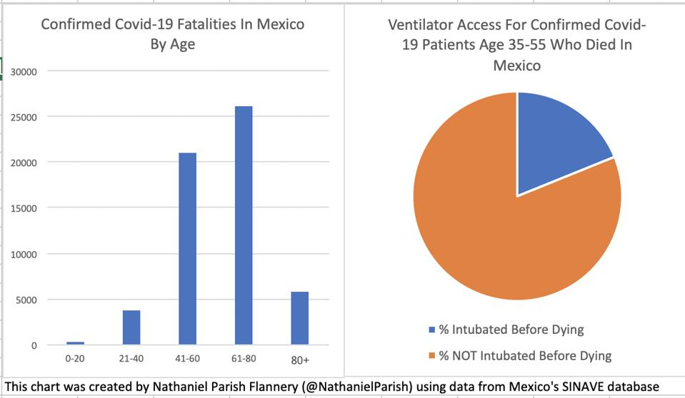 Many young patients die in Mexico without being intubated.