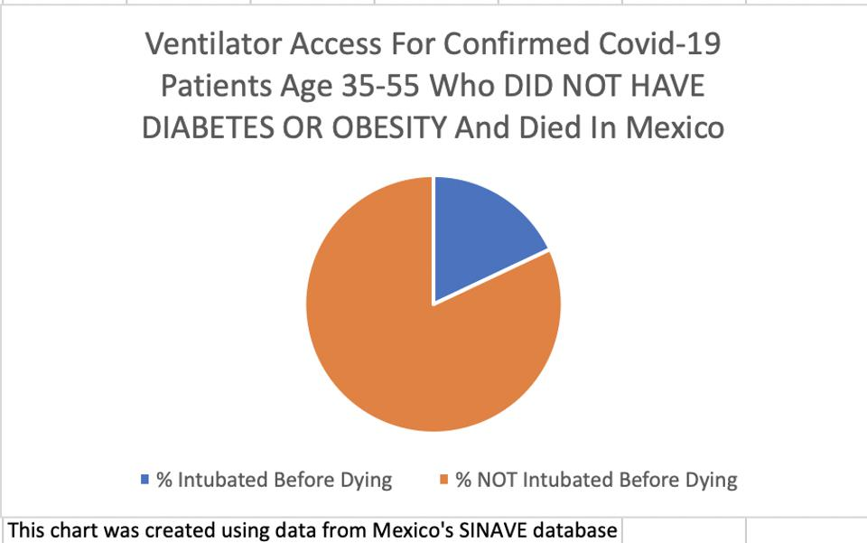 In Mexico only 18% of all Covid-19 patients who did not have diabetes or obesity were connected to ventilators before they died.