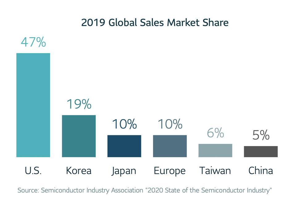 Bar graph of 2019 Global Sales Market Share. U.S. 47%, Korea 19%, Japan 10%, Europe 10%, Taiwan 6%, China 5%