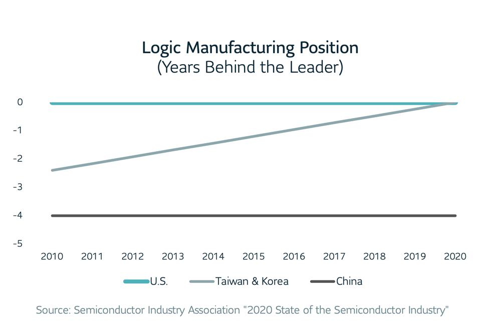 Line graph of Logic Manufacturing Position by year. U.S., Taiwan & Korea, and China.