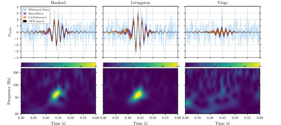 The signal from the gravitational wave event GW190521, as seen in all three detectors.