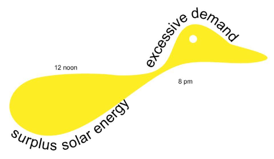 Energy surplus and demand.