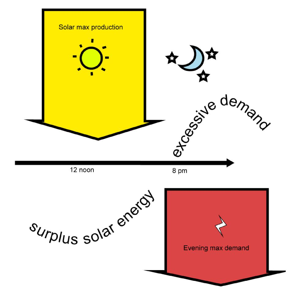 The solar mismatch between day time and night time