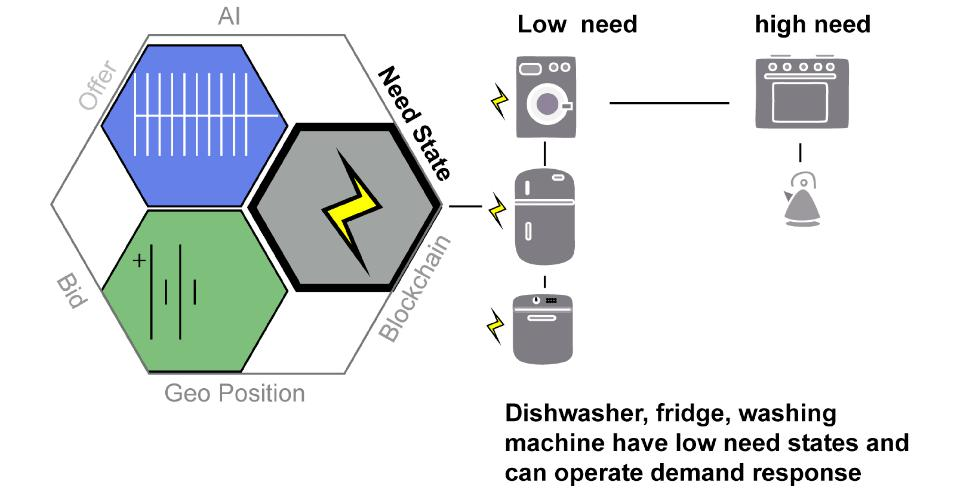 Low need and high electricity need devices.