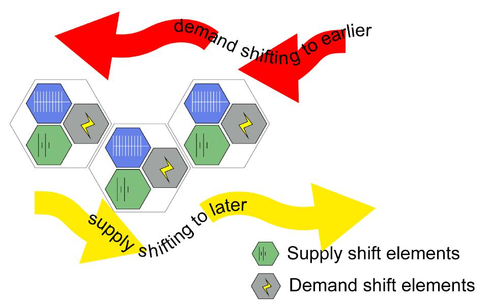 The effects of demand shifting earlier and supply shifting later.