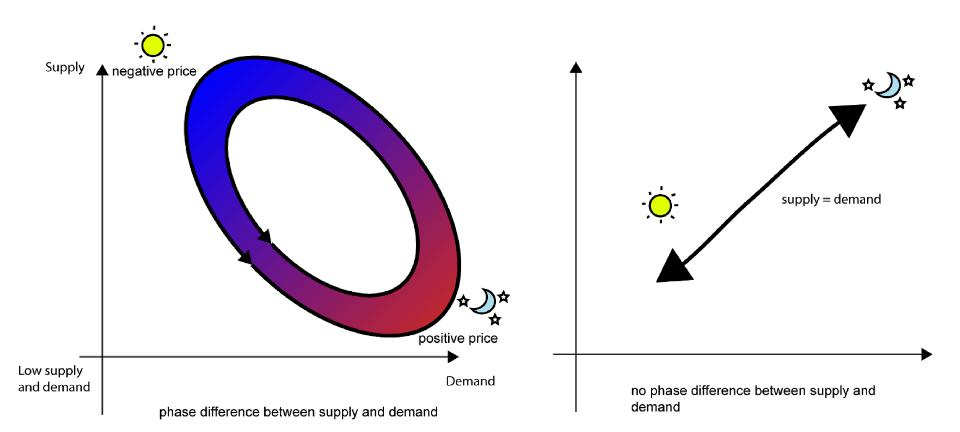 The phase difference between supply and demand versus no phase difference.