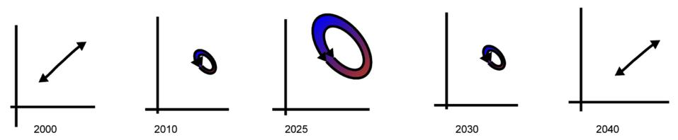 The phase difference peaking in 2025 and returning to 2000 levels by 2040.