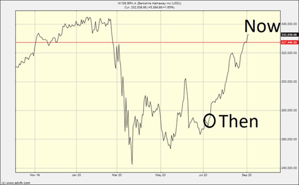 The Nasdaq chart now