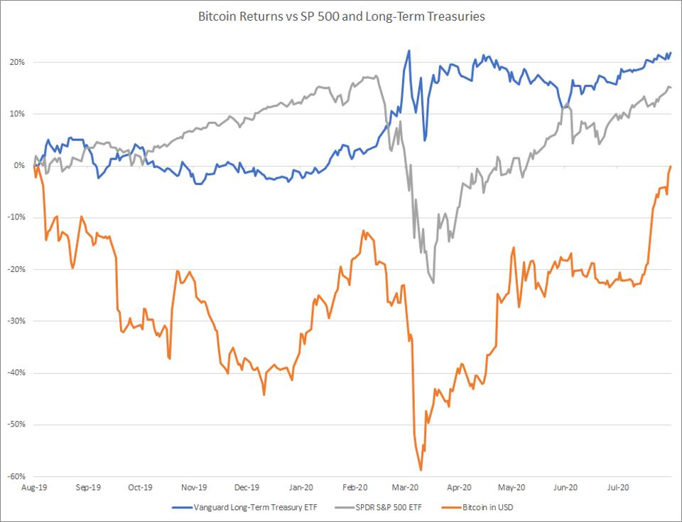 Bitcoin Returns vs SP 500 and Long-Term Treasuries