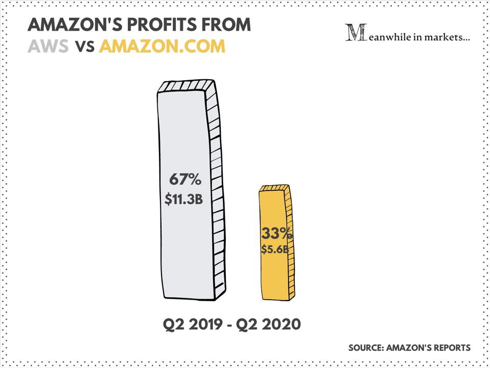 Meanwhile in Markets, Amazon, Amazon Stock, AMZN
