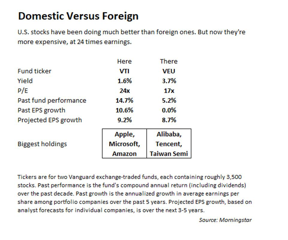 Domestic versus foreign stock funds