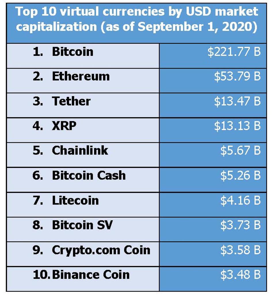 Top 10 virtual currencies as of 9-1-20