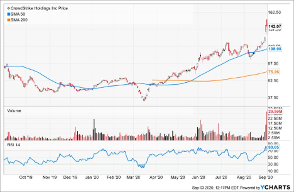 Simple Moving Average of Crowdstrike Holdings Inc (CRWD)