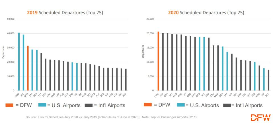 Charts for July 2019 and 2020 showing scheduled departures