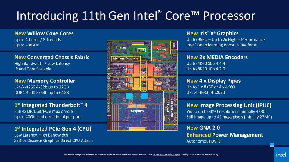 Introducing 11th Gen Intel Core Processor