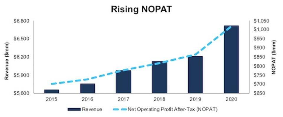 CLX Rising NOPAT