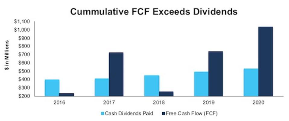 CLX Cumulative FCF Exceeds Dividends