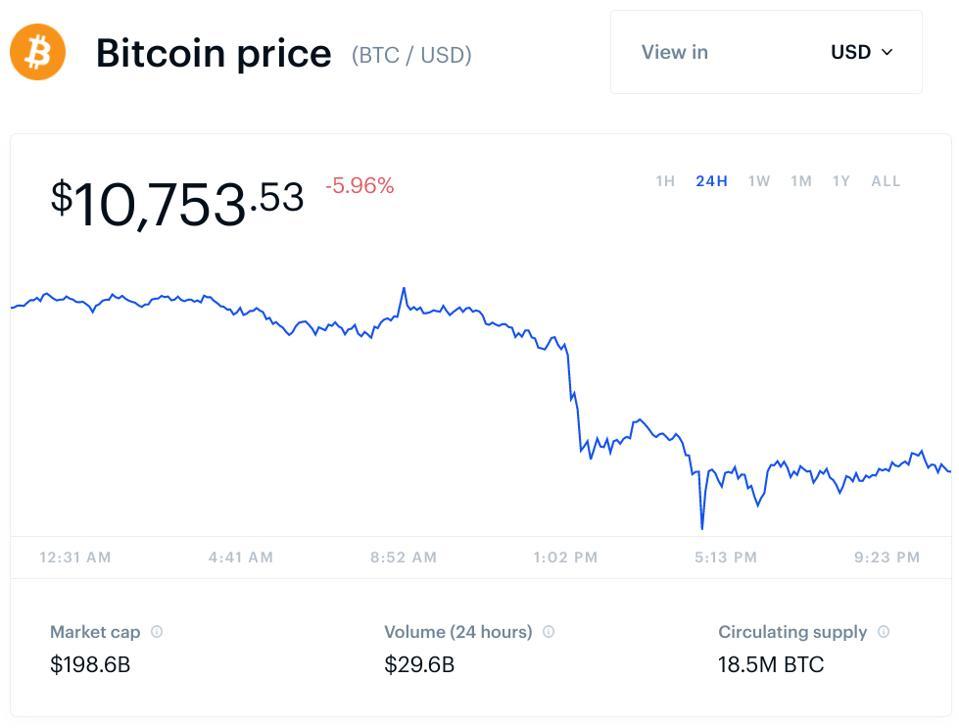 bitcoin, harga bitcoin, grafik