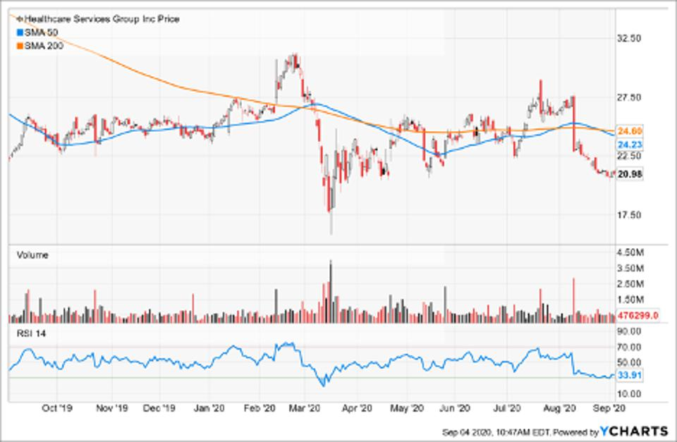 Simple Moving Average of Healthcare Services Group (HCSG)