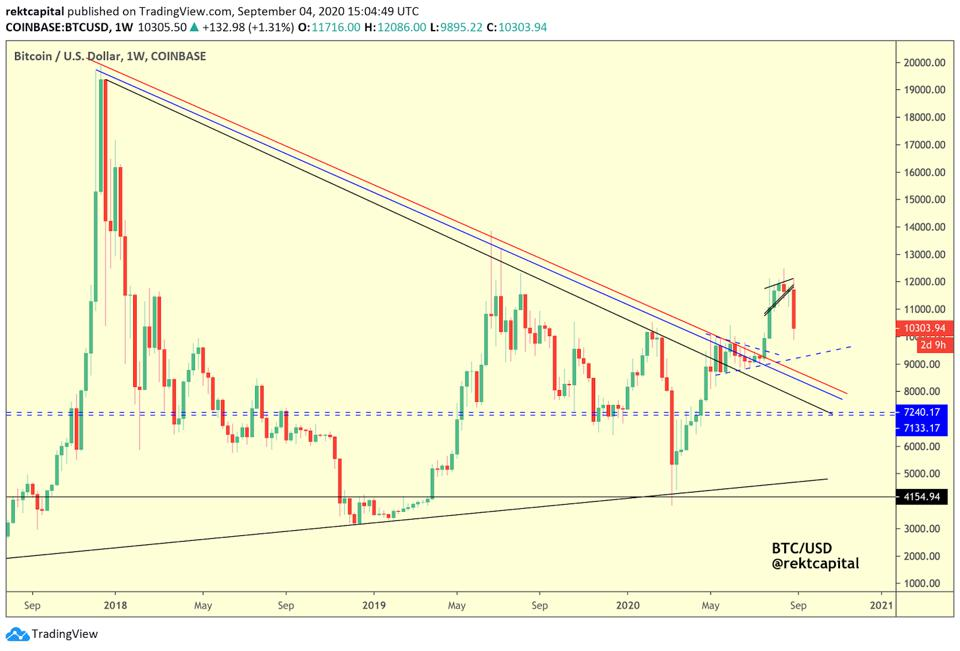 Bitcoin broke out from a multi-year downtrend recently.
