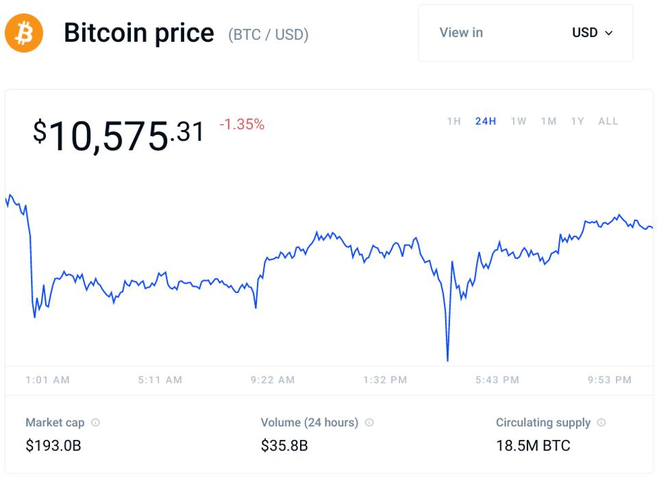 bitcoin, bitcoin price, cryptocurrency, crypto, chart