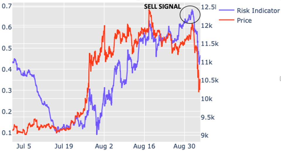 Risk indicator has been overbought for 2 weeks and peaked this week.