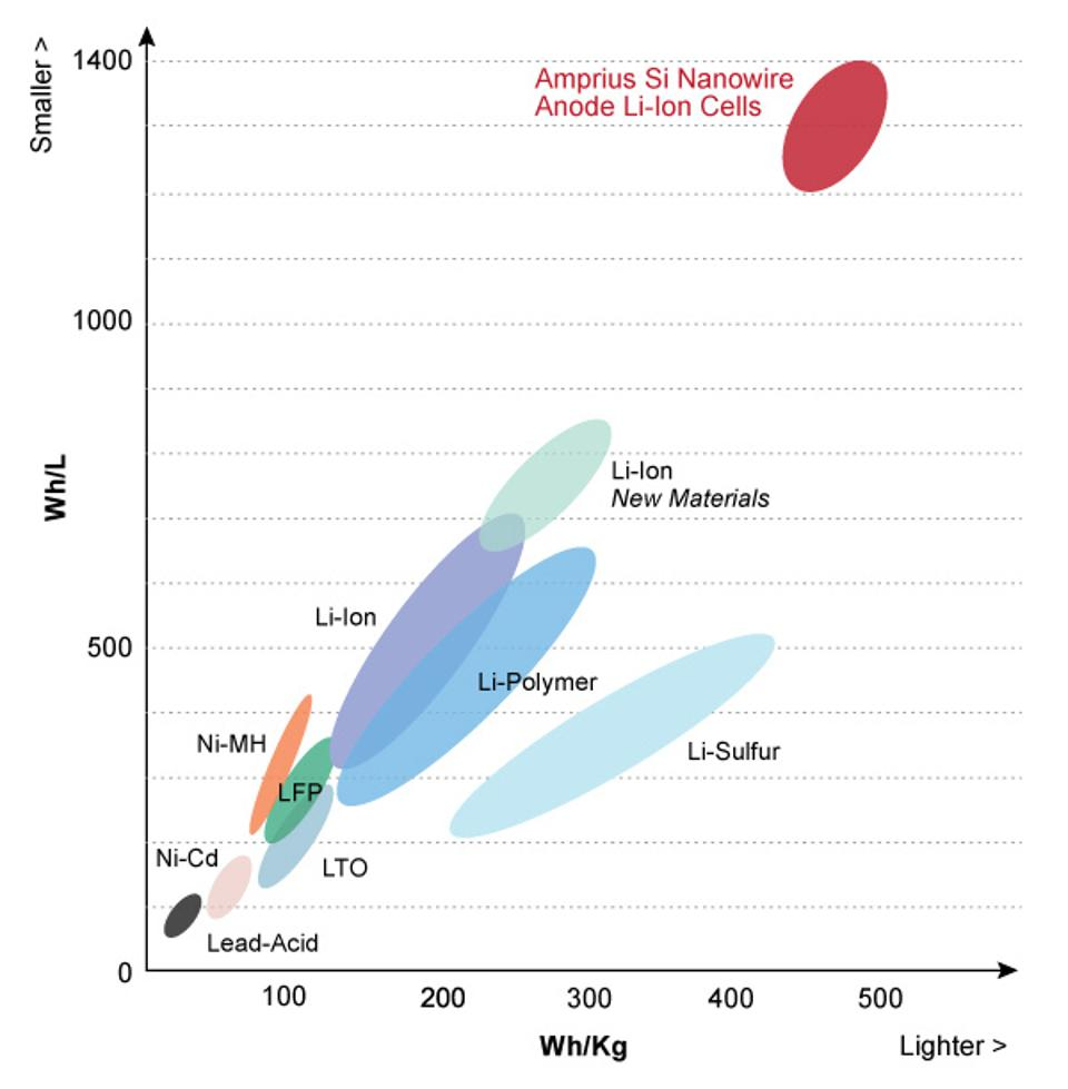 Graph showing energy density of different battery technologies.